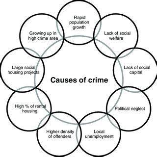 Cause of Increasing Crime Rate in Cambodia Free Essays